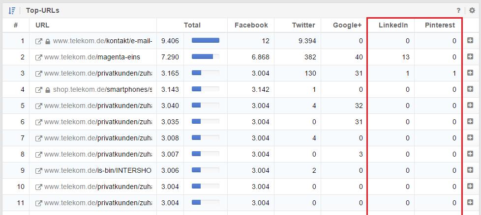 Top-URLs im Überblick des Social Moduls für telekom.de