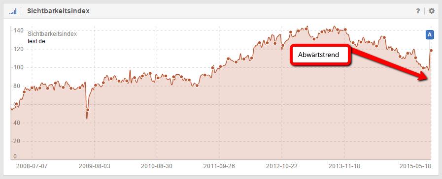 Abwärtstrend der Domain test.de durch das Core Update gerstoppt