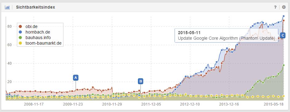 Domain obi.de ist Gewinner des Google Core Updates