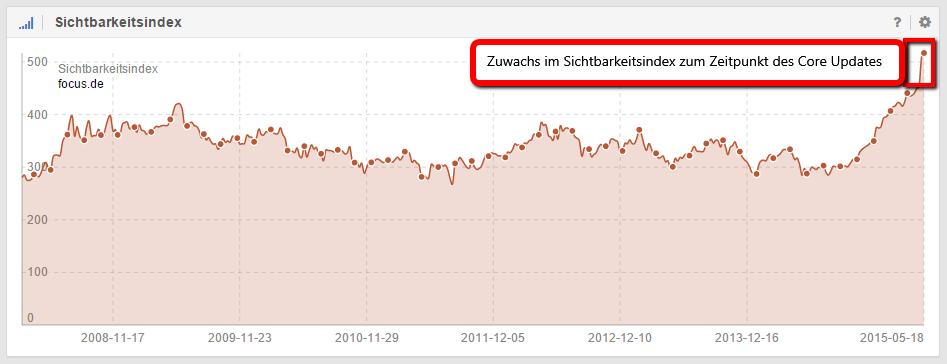 Domain focus.de zählt zu den Gewinnern des Core Updates