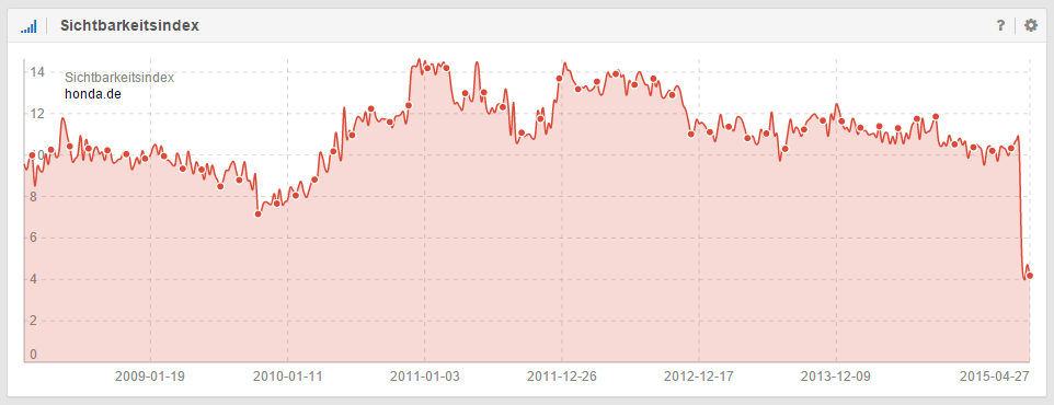 Sichtbarkeitsverlauf der Domain honda.de
