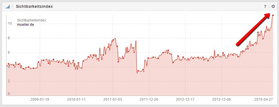 Aufwärtstrend im Sichtbarkeitsindex der Domain mueller.de