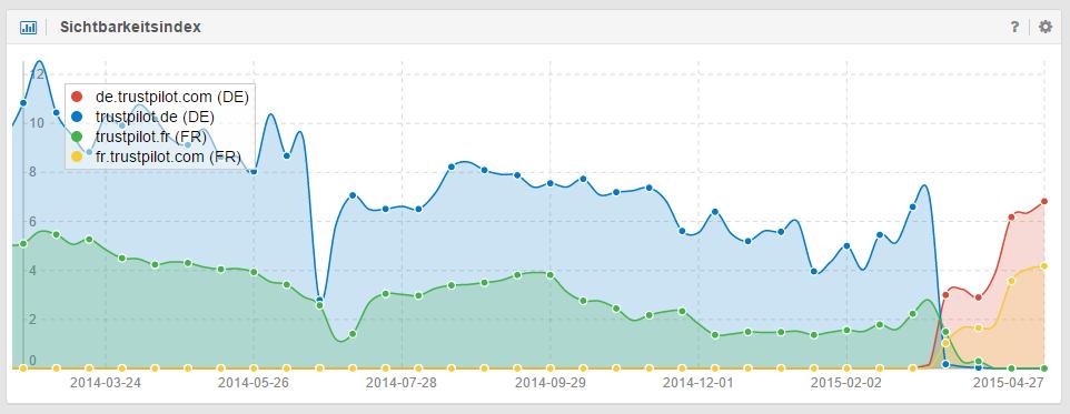 Sichtbarkeitsindex von ccTLDs des Portals Trustpilot