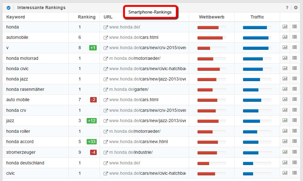 Smartphone-Rankings der Domain honda.de