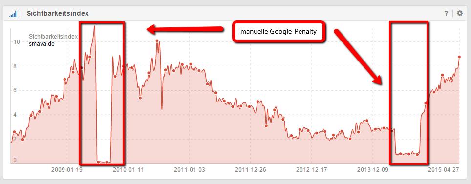 Manuelle Penalty im Sichtbarkeitsindex der Domain smava.de