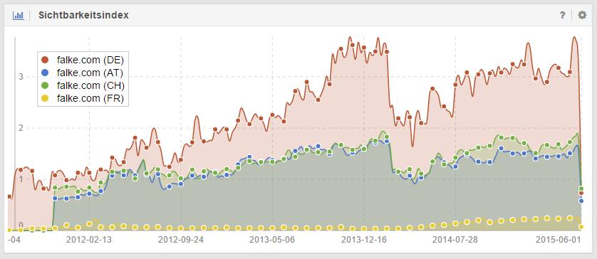 Sichtbarkeitsindex der Domain falke.com auf unterschiedlichen Suchmärkten