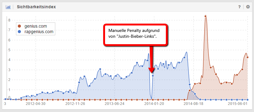 Manuelle Penalty im Fall RapGenius