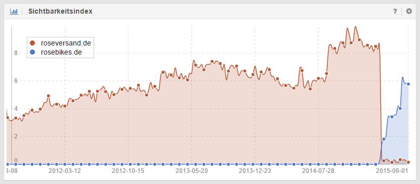 Sichtbarkeitsverlauf nach Domainwechsel bei rosebikes.de