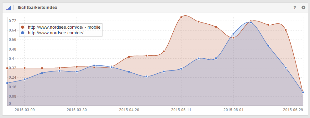 Smartphone Sichtbarkeitsindex der Domain nordsee.com