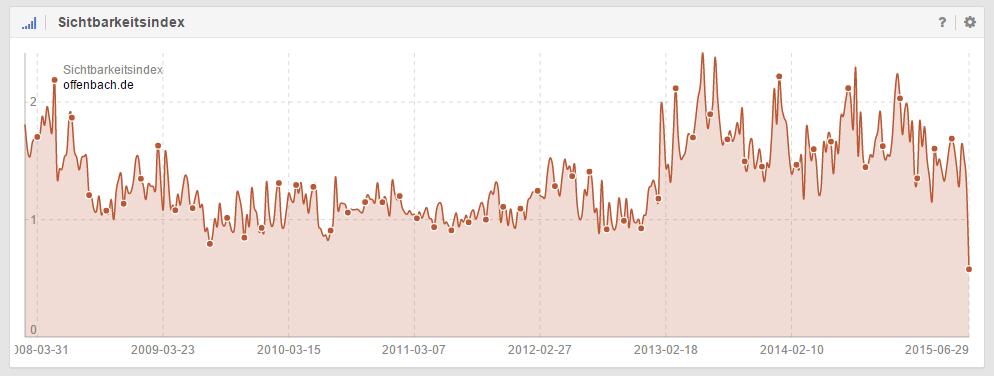 Sichtbarkeitsindex der Domain offenbach.de