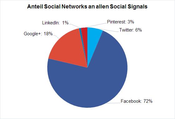 social-signals-100M-01