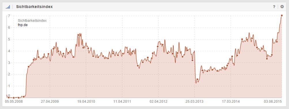 Sichtbarkeitsentwicklung der Domain fnp.de