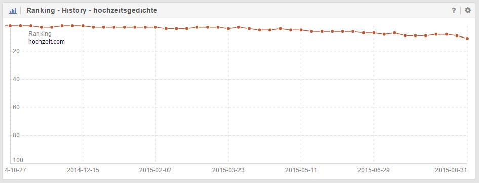 Kongruenter Verlauf des Rankings zum Sichtbarkeitsindex der Domain