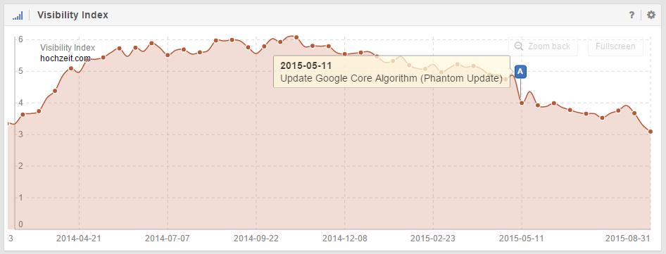 Sichtbarkeitsverlust von 20% bei hochzeit.com