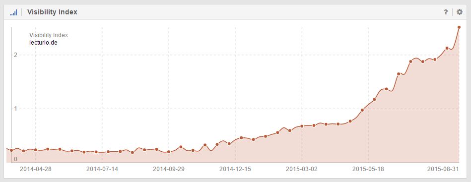 Aufwärtstrend im SISTRIX Sichtbarkeitsindex der Domain lecturio.de