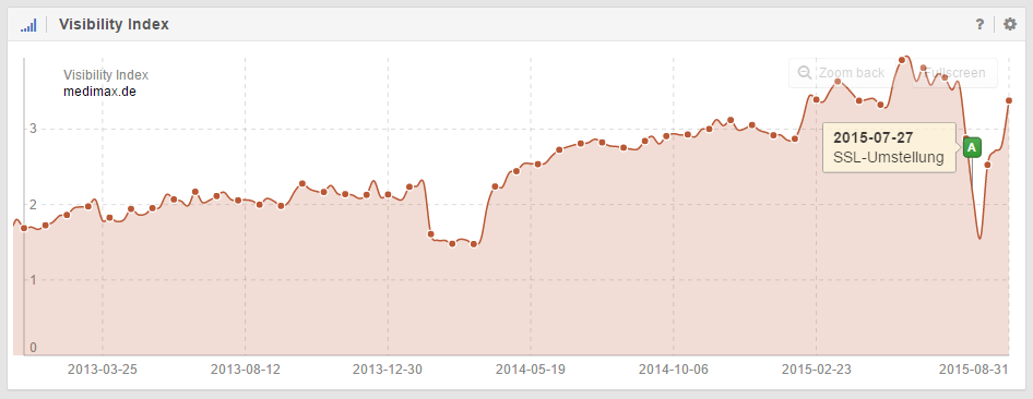 Umstellung auf das HTTPS-Protokoll im Sichtbarkeitsindex erkennbar