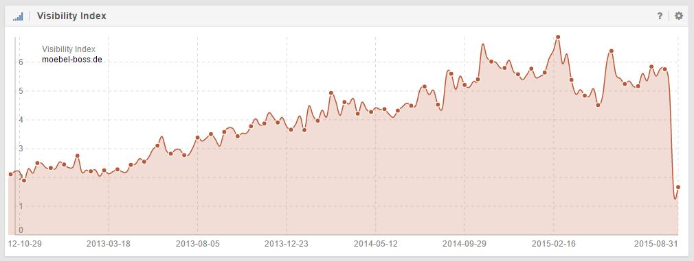 Sichtbarkeitsverlust der Domain moebel-boss.de