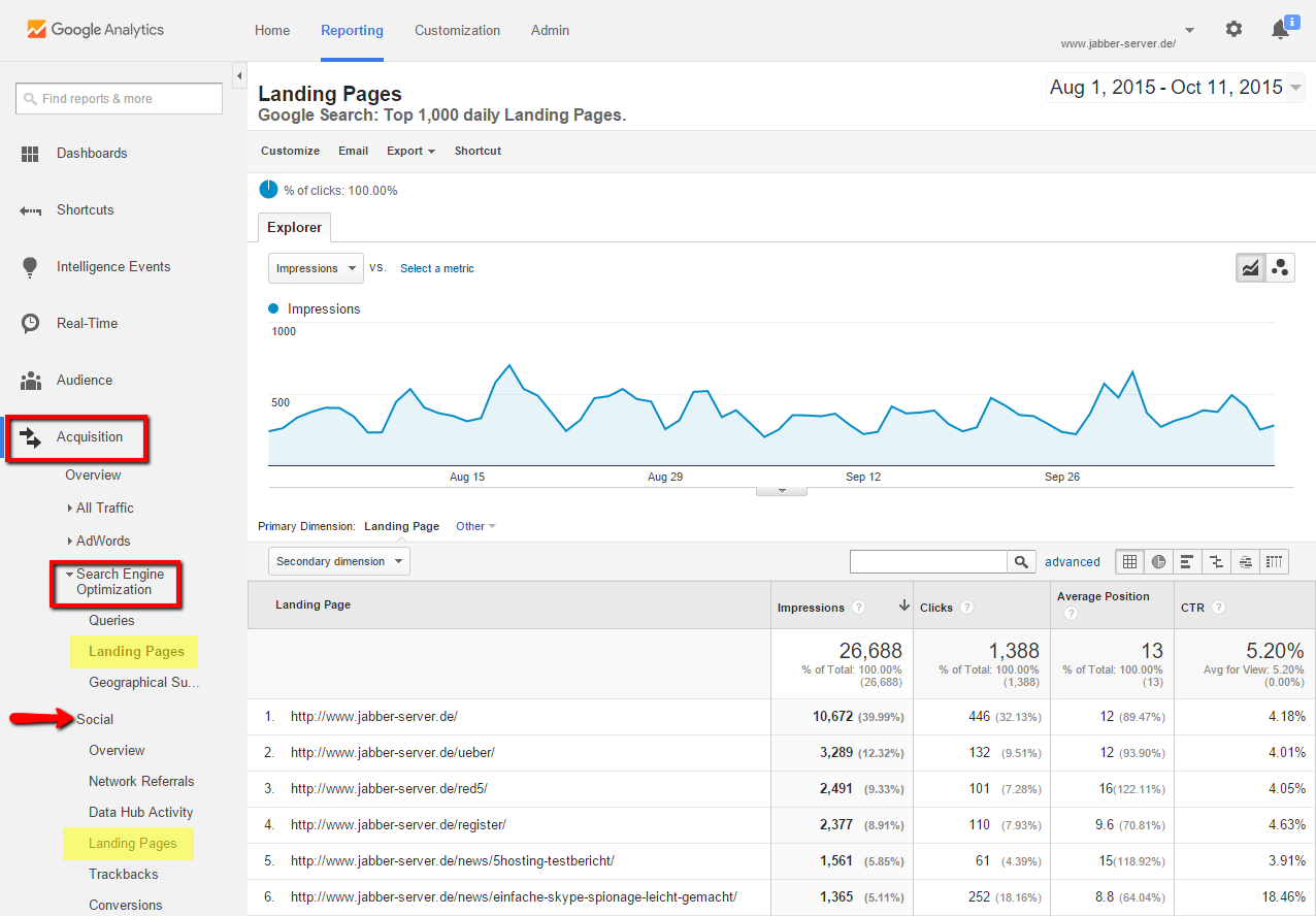 Google Analytics displays important landingpages