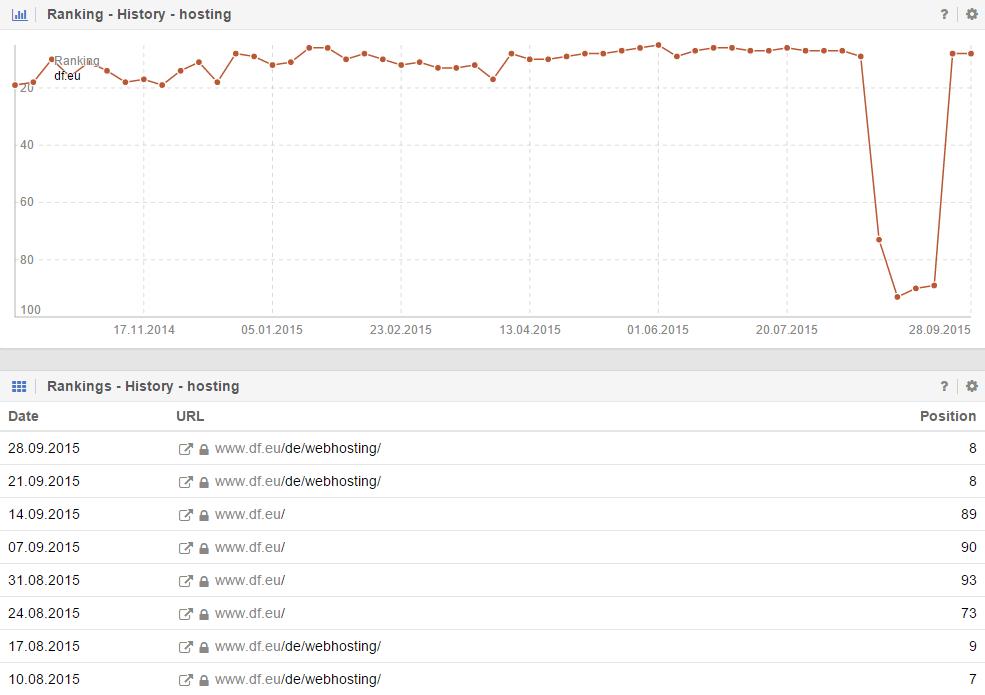 Ranking-Verlauf zum Keyword hosting von domainFACTORY