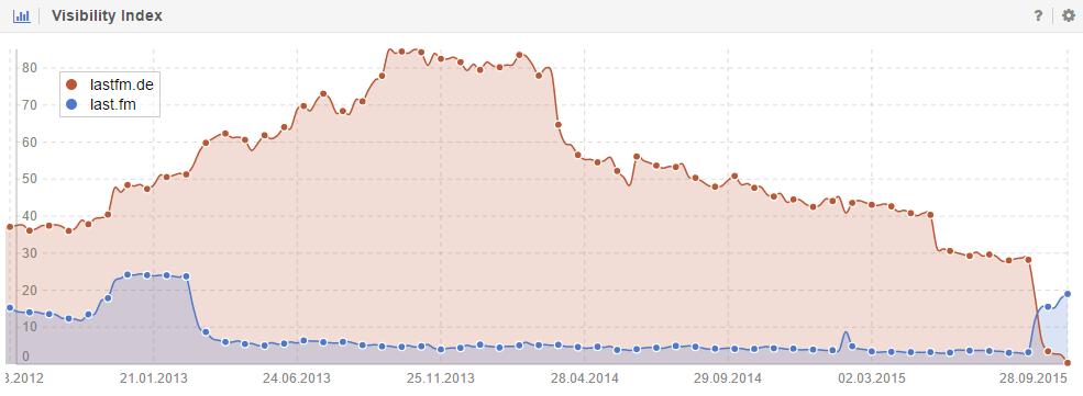 Sichtbarkeit der Domainumzuges von Last.fm
