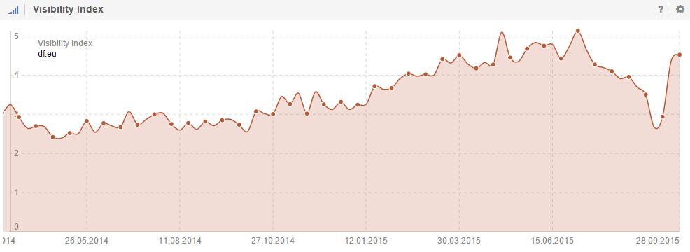 Sichtbarkeitsindex von domainFACTORY