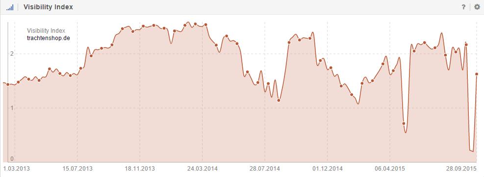 Zick-Zack-Muster im Sichtbarkeitsindex der Domain trachtenshop.de