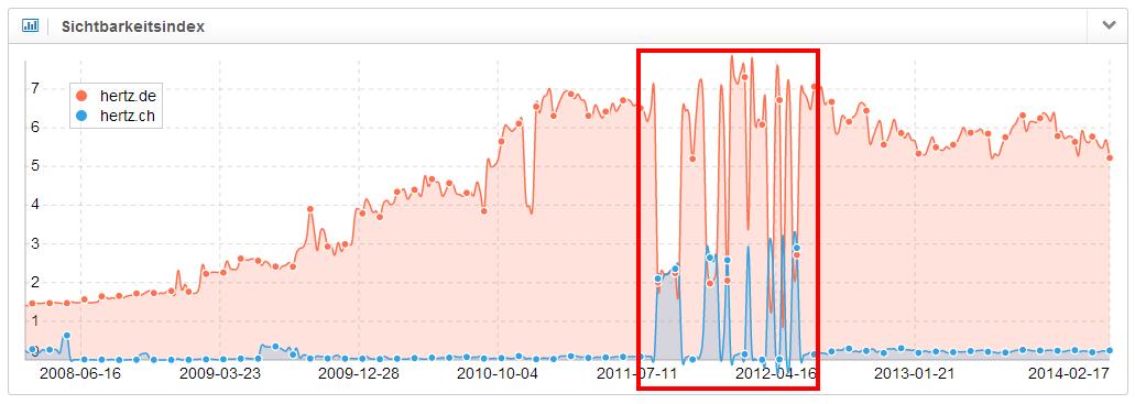 Domainübergreifendes Duplicate Content-Problem auf dem deutschen Suchmarkt