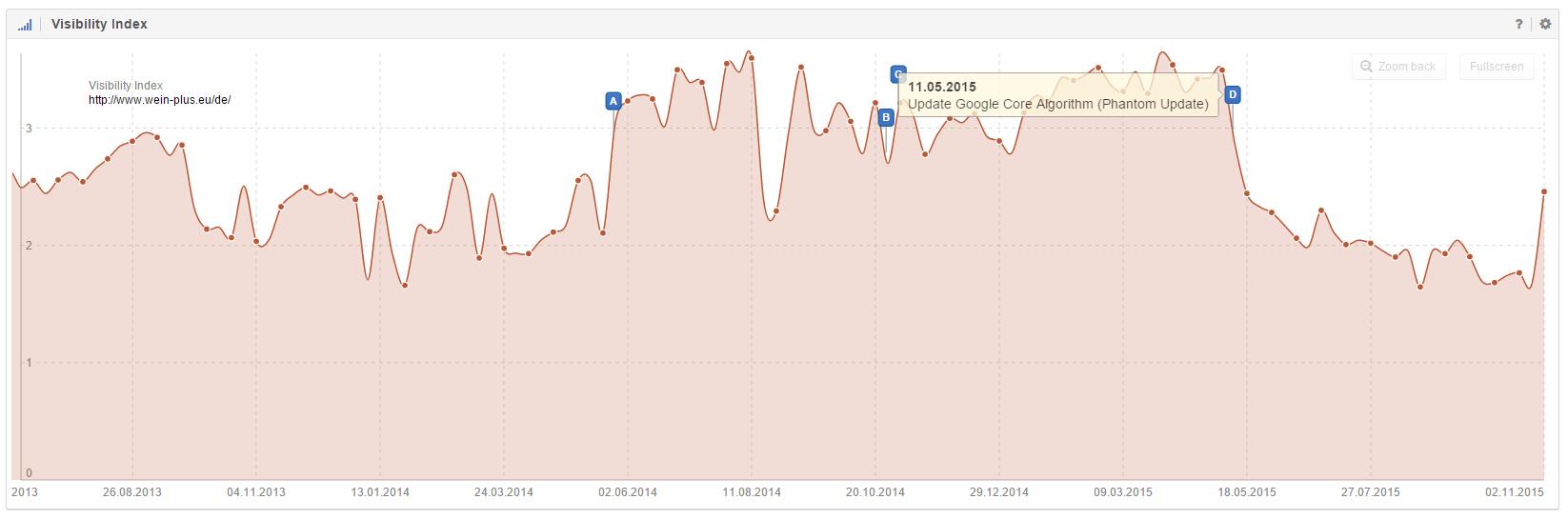 Sichtbarkeitsindex Domain wein-plus.eu