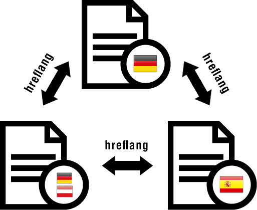 Schematic of the hreflang-markup for de-es-de-AT content