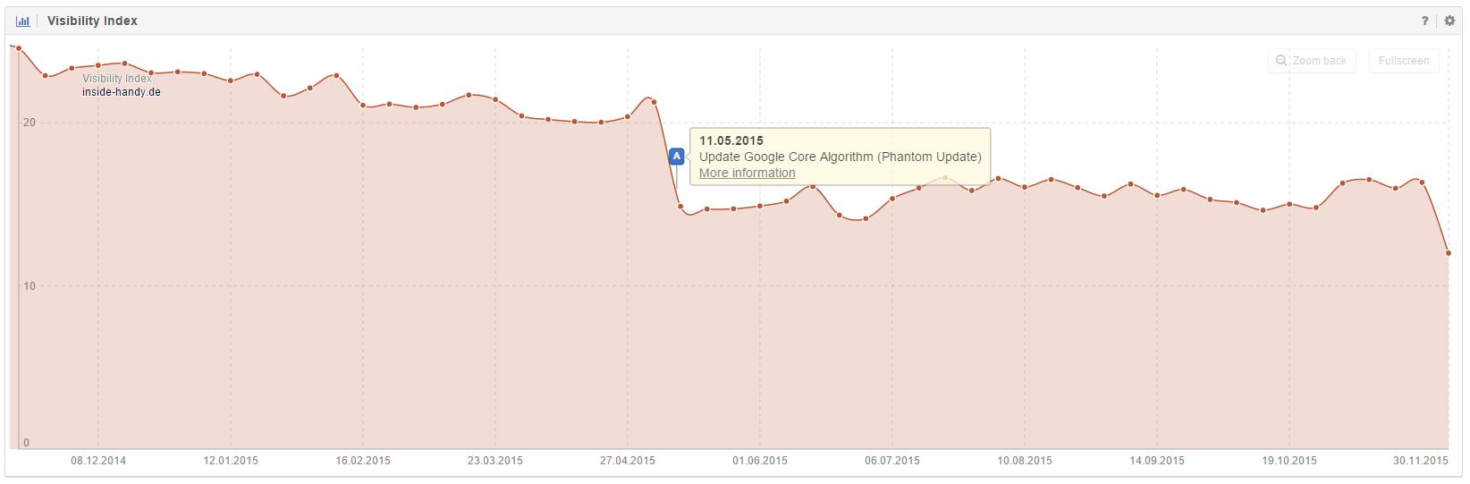Domain inside-handy.de abermals in der Sichtbarkeit gesunken