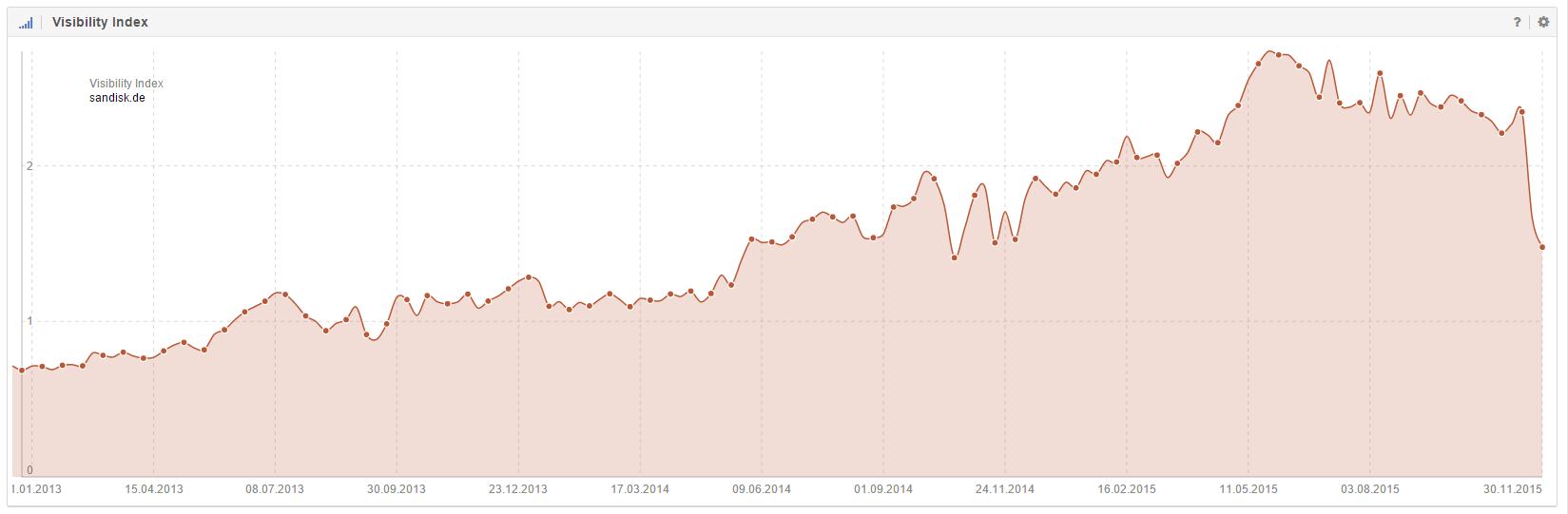Sichtbarkeitsindex der Domain sandisk.de