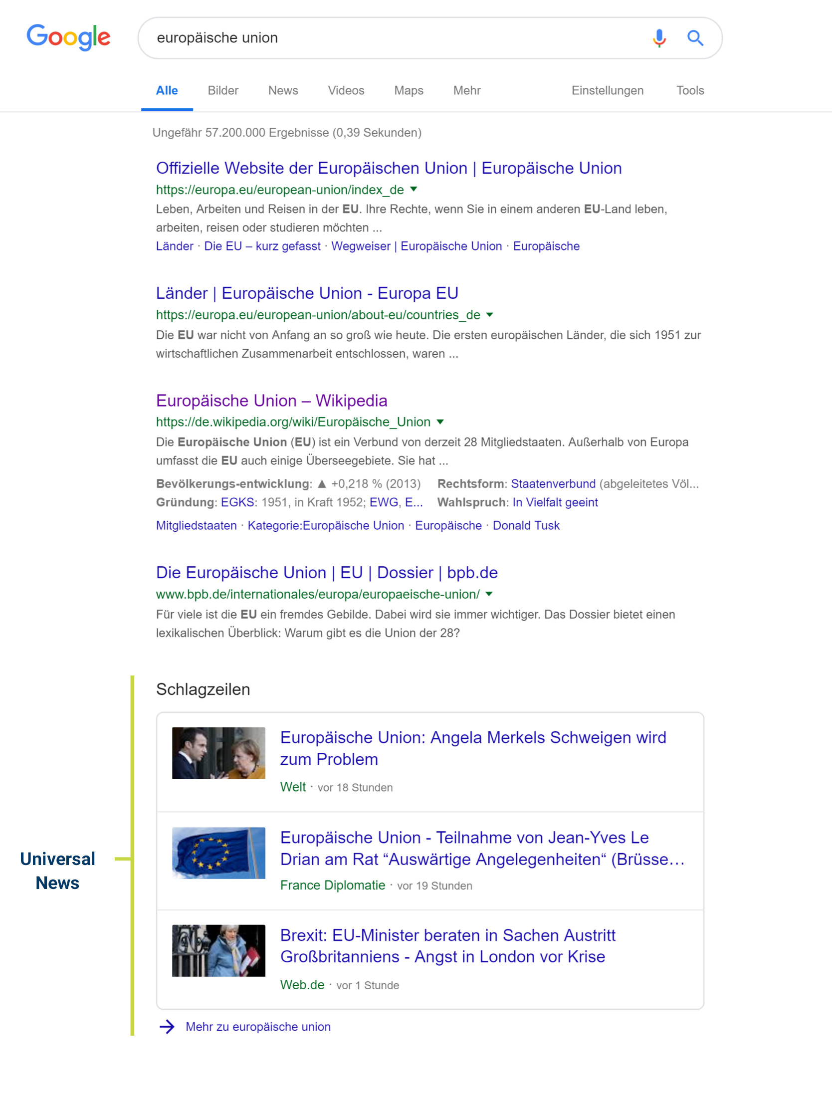 News Integration als Google SERPs