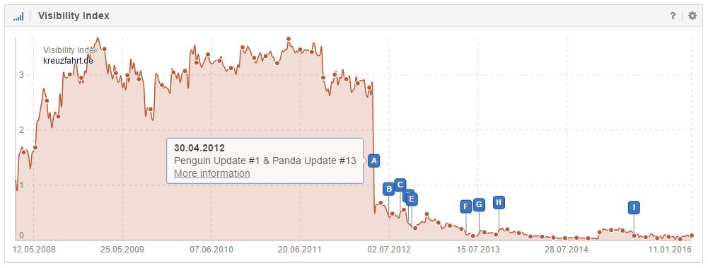 Google Updates als Ereignis-Pin im Sichtbarkeitsverlauf erkennbar