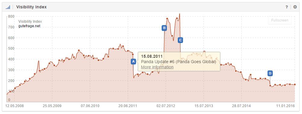 Google Panda Update am Ereignis-Pin A der Domain