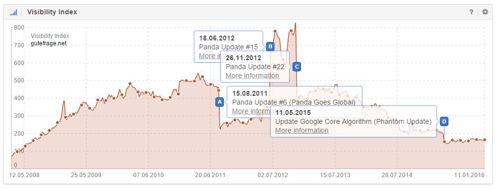 Vier Google Updates als Ereignis-Pin im Verlauf der Domain