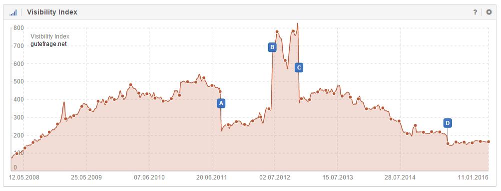 Ereignis-Pins der Domain gutefrage-net