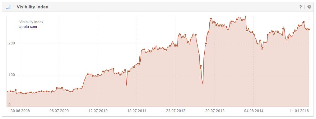 Verlauf des Sichtbarkeitsindex der Domain apple.com in Deutschland
