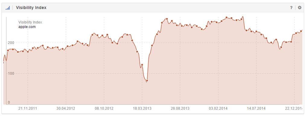 Herangezoomter Verlauf des Sichtbarkeitsindex für apple.com
