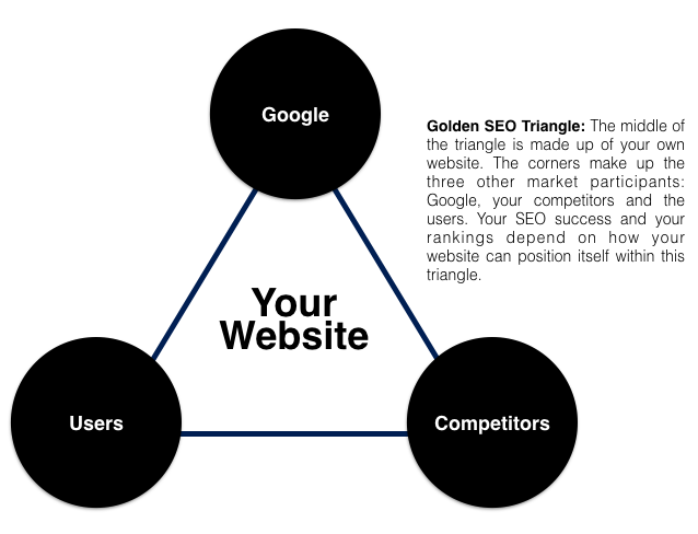 Golden-SEO-Triangle