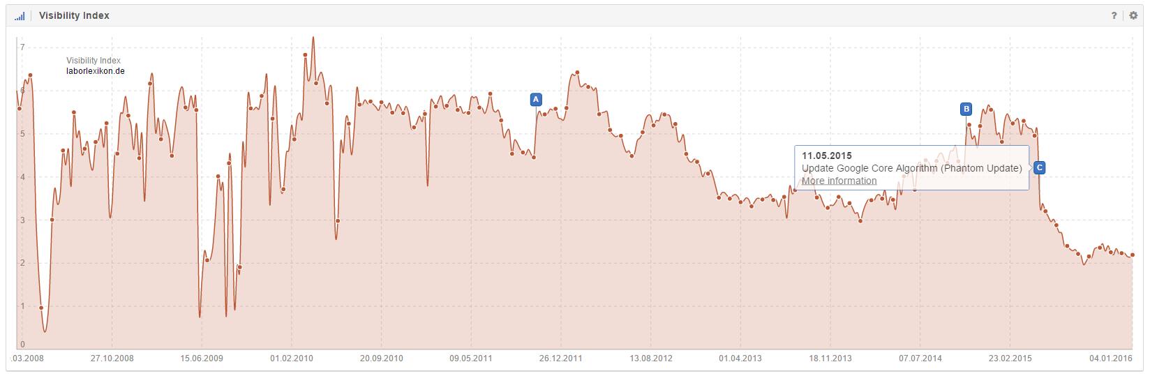Google Phantom Update im Sichtbarkeitsindex