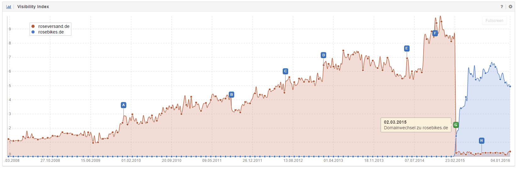 Domain roseversand.de vs. rosebikes.de