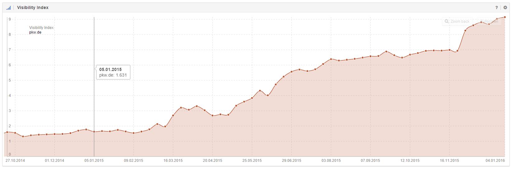 Zuwachs im Sichtbarkeitsindex der Domain pkw.de im Detail