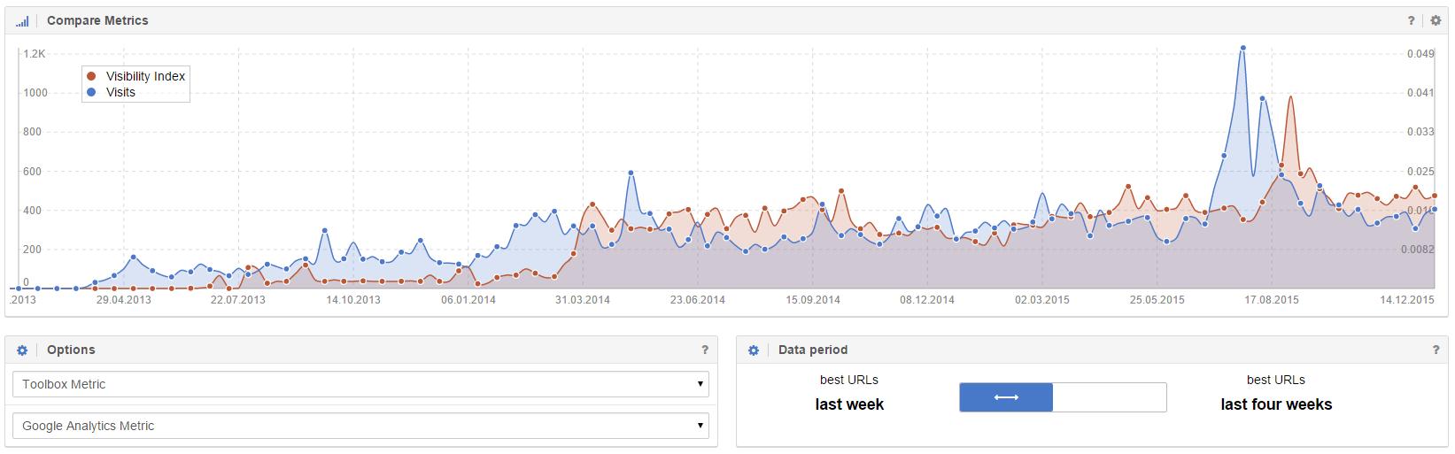 Vergleich von Sichtbarkeitsindex und Visits in einem Chart