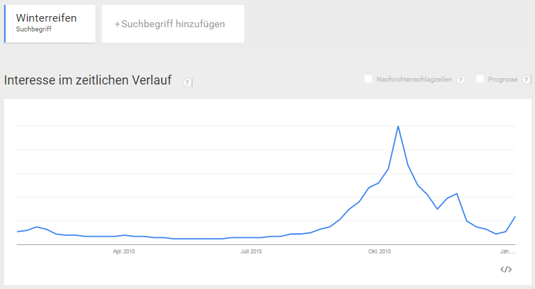 google-trends-winterreifen-2015