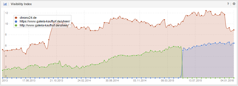 Visibility history comparison for the entire domain chrono24.de and the