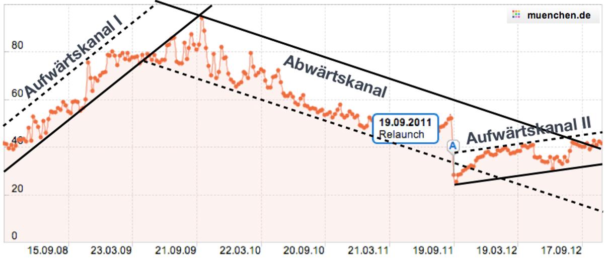 Trendkanäle der Domain muenchen.de