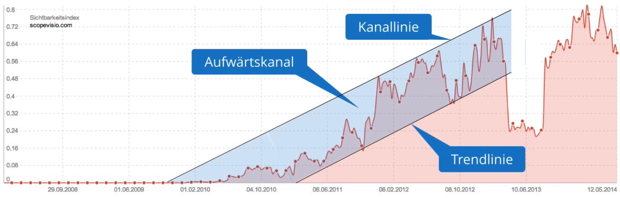 upwards-trend-broad-channel-scopevisio-com