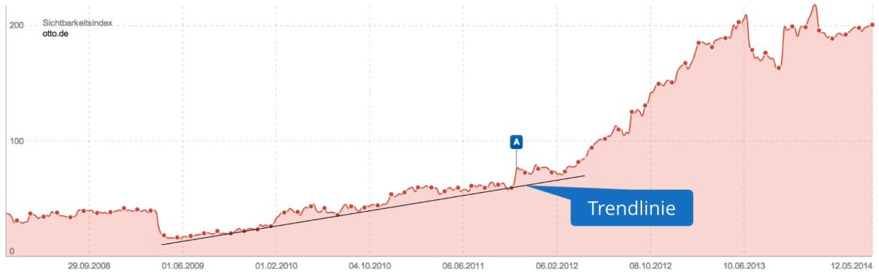 upwards-trend-visibiltyindex-chart-otto_de-trendline