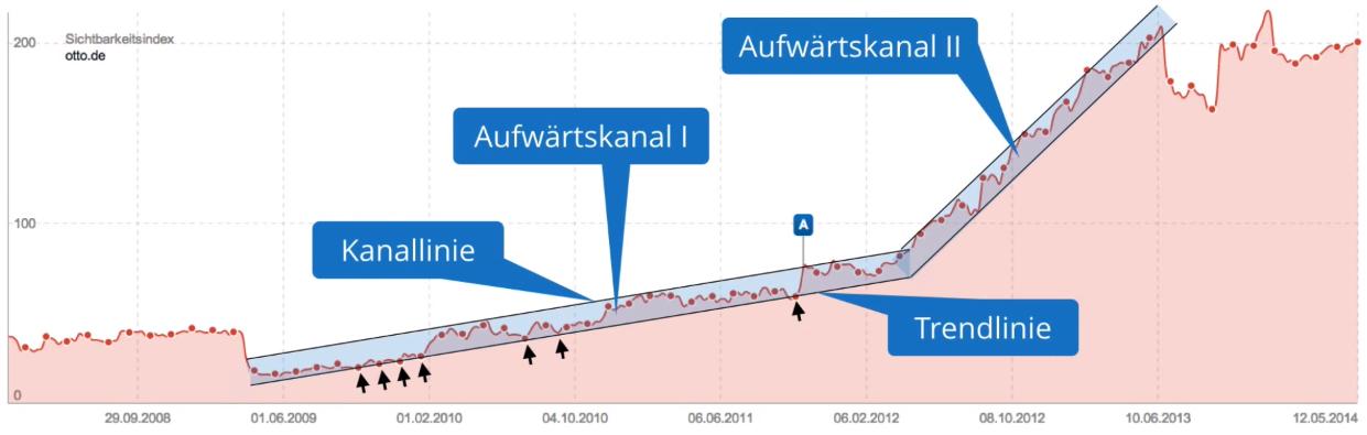 upwards-trend-visibiltyindex-chart-otto_de-upwards-trend2