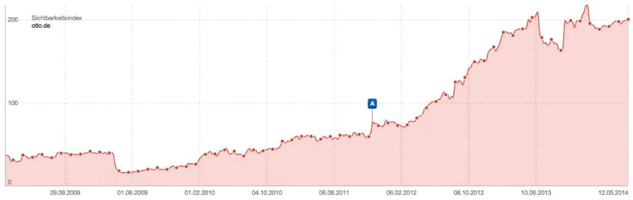 upwards-trend-visibiltyindex-chart-otto_de